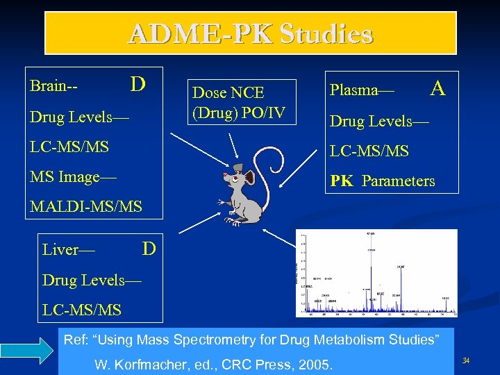 ADME-PK Studies D Brain-Drug Levels— Dose NCE (Drug) PO/IV Plasma— A Drug Levels— LC-MS/MS