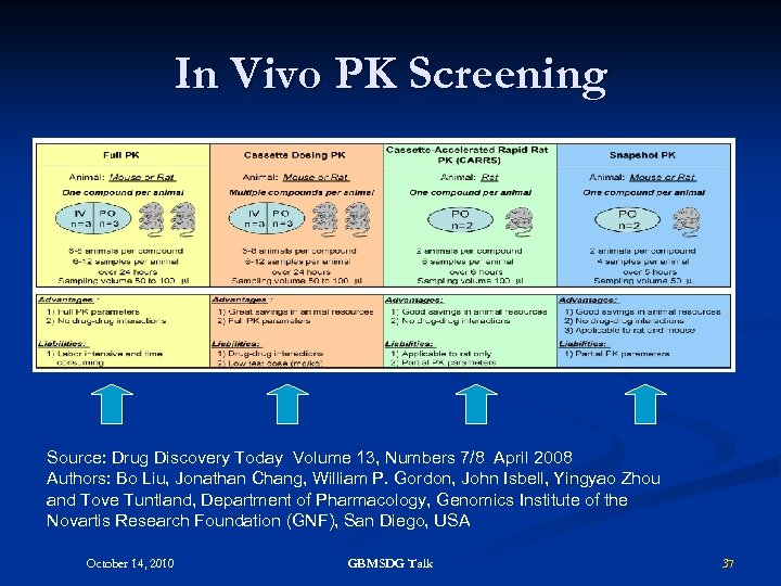 In Vivo PK Screening Source: Drug Discovery Today Volume 13, Numbers 7/8 April 2008