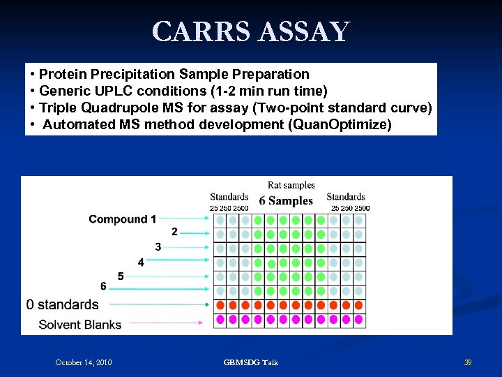 CARRS ASSAY • Protein Precipitation Sample Preparation • Generic UPLC conditions (1 -2 min