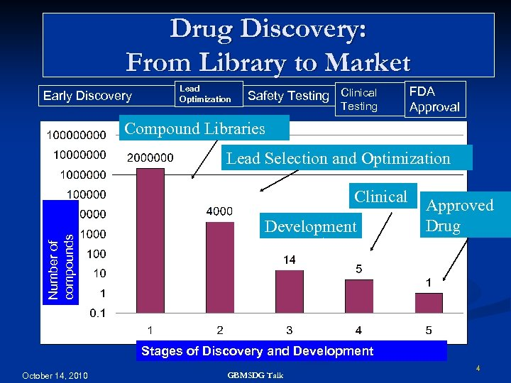Drug Discovery: From Library to Market Early Discovery Lead Optimization Safety Testing Clinical Testing