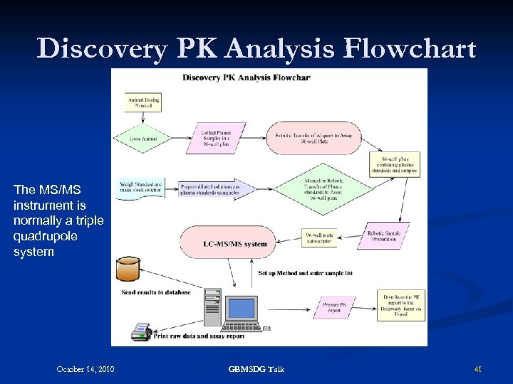 Discovery PK Analysis Flowchart The MS/MS instrument is normally a triple quadrupole system October