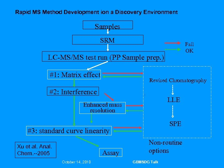 Rapid MS Method Development ion a Discovery Environment Samples SRM Fail OK LC-MS/MS test