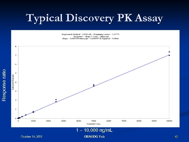 Response ratio Typical Discovery PK Assay 1 – 10, 000 ng/m. L October 14,