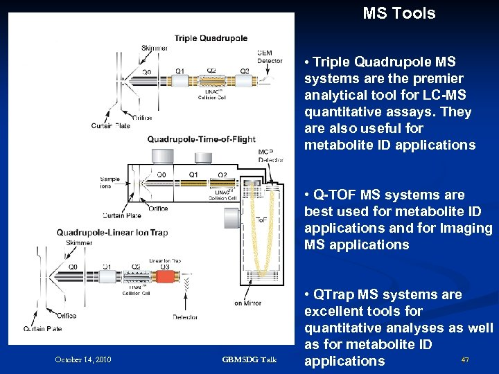 MS Tools • Triple Quadrupole MS systems are the premier analytical tool for LC-MS