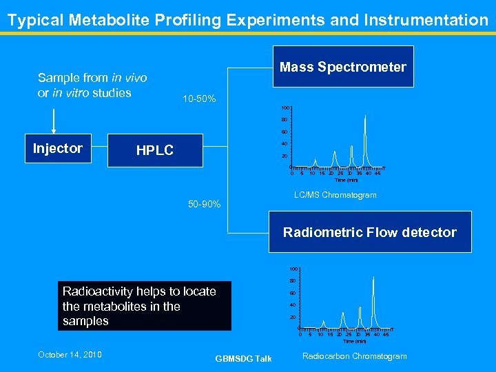 Typical Metabolite Profiling Experiments and Instrumentation Sample from in vivo or in vitro studies