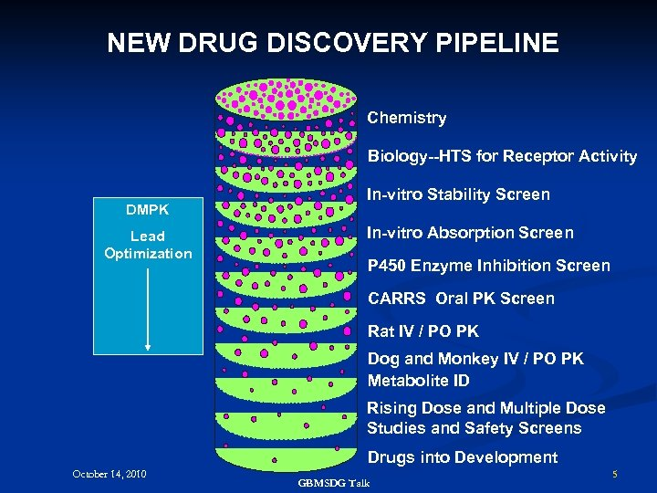 NEW DRUG DISCOVERY PIPELINE Chemistry Biology--HTS for Receptor Activity DMPK Lead Optimization In-vitro Stability
