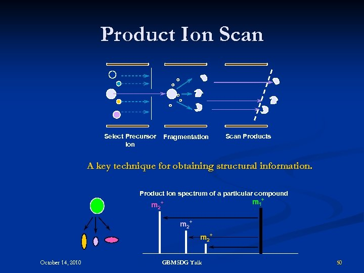 Product Ion Scan Select Precursor Ion Fragmentation Scan Products A key technique for obtaining