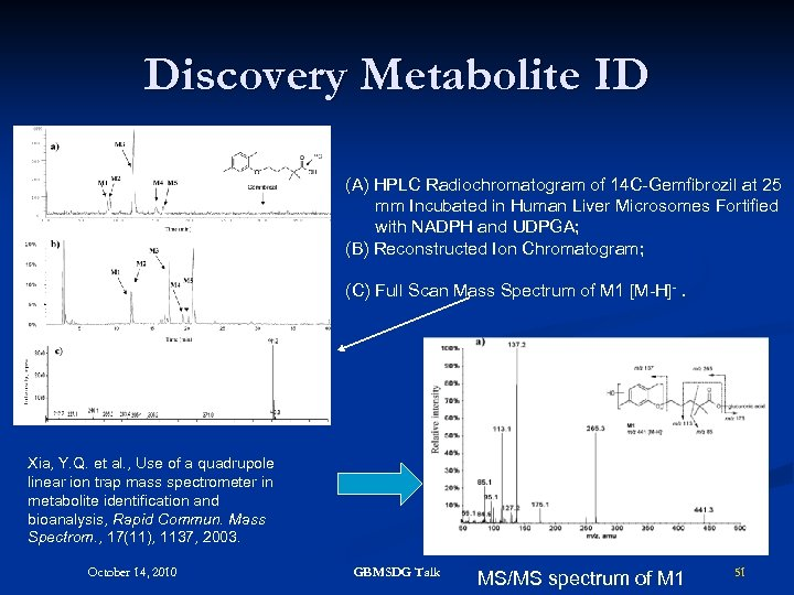Discovery Metabolite ID (A) HPLC Radiochromatogram of 14 C-Gemfibrozil at 25 mm Incubated in