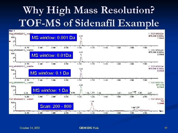 Why High Mass Resolution? TOF-MS of Sidenafil Example MS window: 0. 001 Da MS