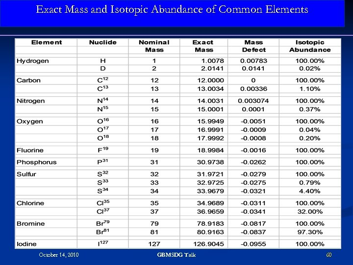Exact Mass and Isotopic Abundance of Common Elements October 14, 2010 GBMSDG Talk 60