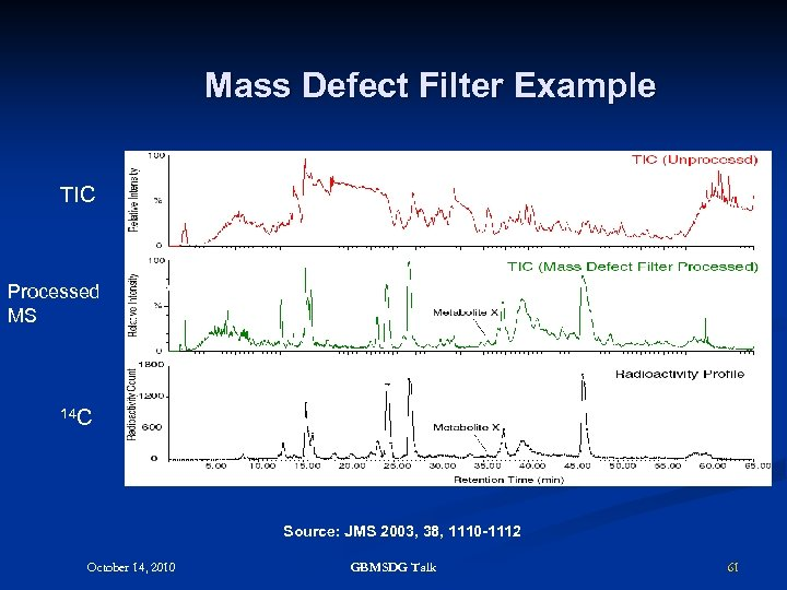 Mass Defect Filter Example TIC Processed MS (B) (C) 14 C Source: JMS 2003,
