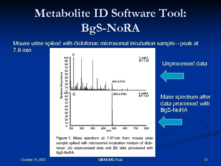 Metabolite ID Software Tool: Bg. S-No. RA Mouse urine spiked with diclofenac microsomal incubation