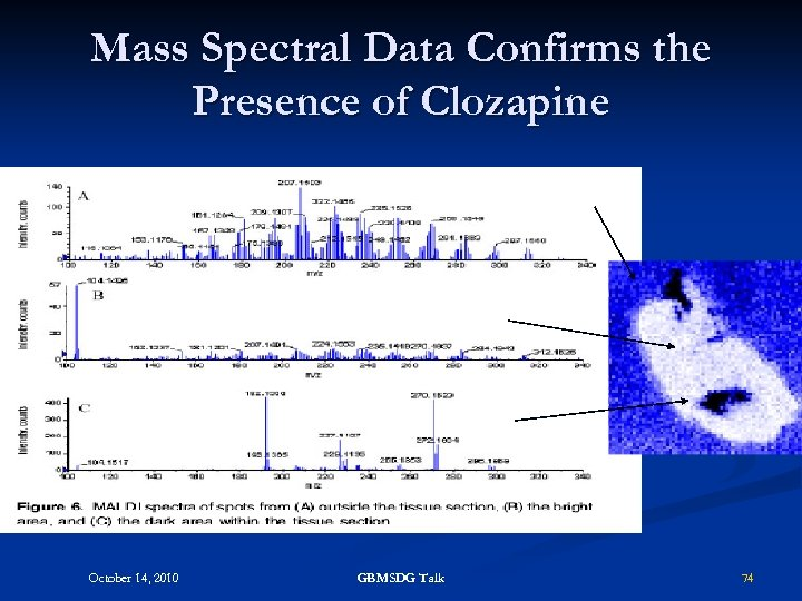 Mass Spectral Data Confirms the Presence of Clozapine October 14, 2010 GBMSDG Talk 74