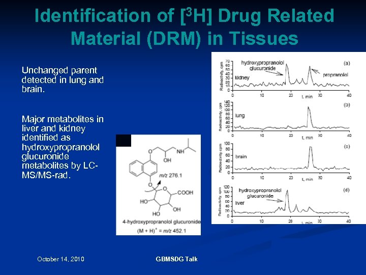 Identification of [3 H] Drug Related Material (DRM) in Tissues Unchanged parent detected in