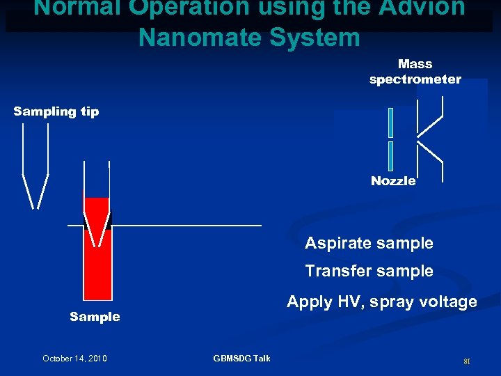 Normal Operation using the Advion Nanomate System Mass spectrometer Sampling tip Nozzle Aspirate sample