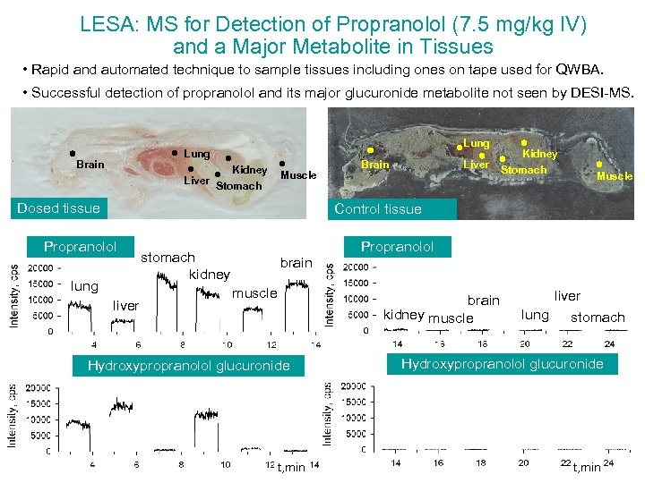 LESA: MS for Detection of Propranolol (7. 5 mg/kg IV) and a Major Metabolite