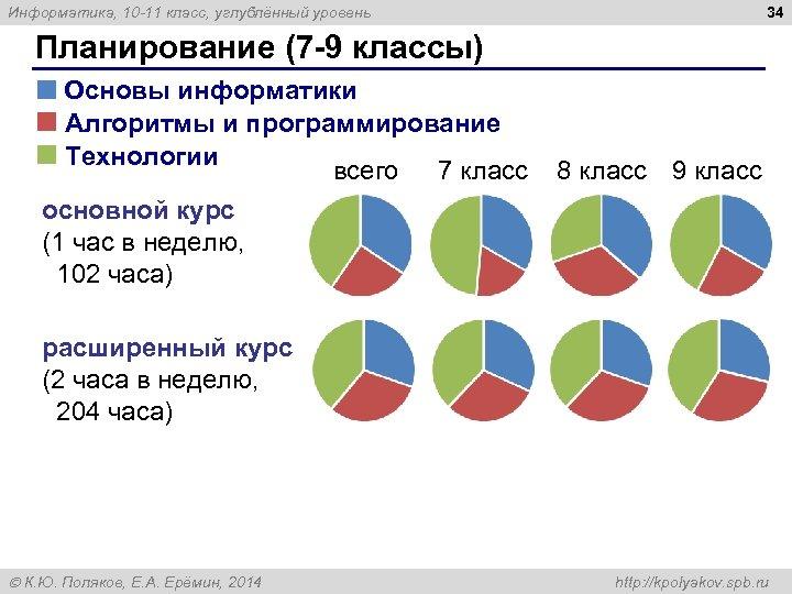 34 Информатика, 10 -11 класс, углублённый уровень Планирование (7 -9 классы) Основы информатики Алгоритмы