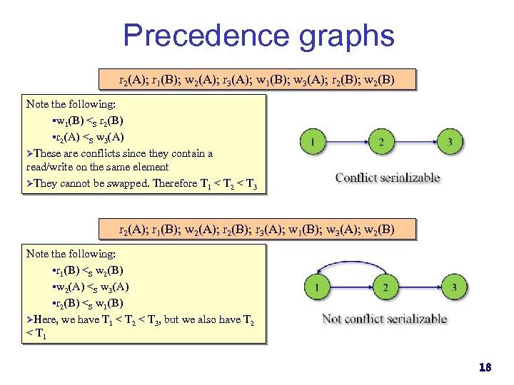 Precedence graphs r 2(A); r 1(B); w 2(A); r 3(A); w 1(B); w 3(A);