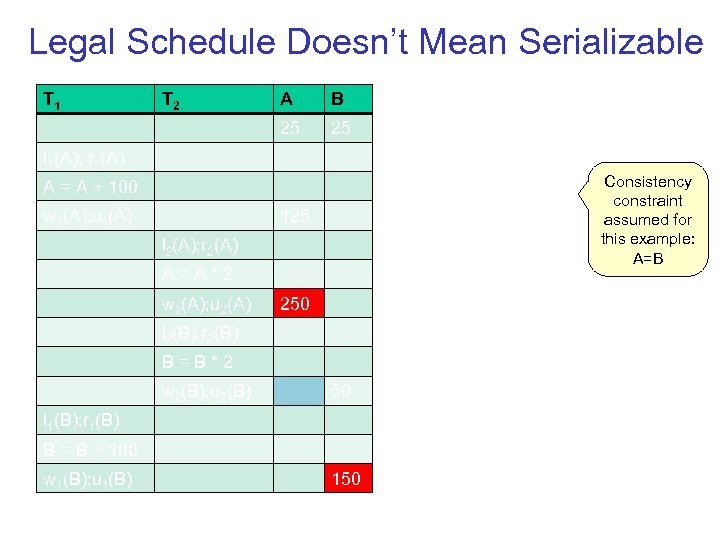 Legal Schedule Doesn't Mean Serializable T 1 T 2 A B 25 25 l