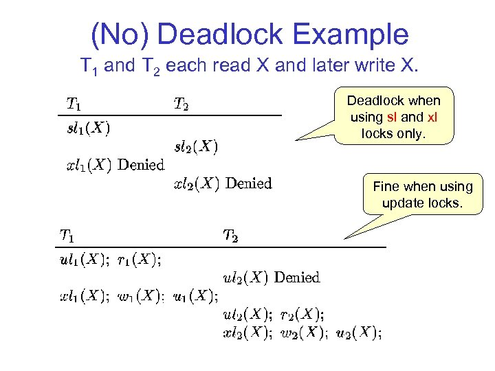 (No) Deadlock Example T 1 and T 2 each read X and later write