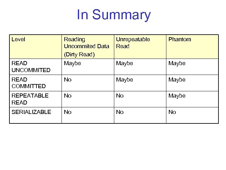 In Summary Level Reading Uncommited Data (Dirty Read) Unrepeatable Read Phantom READ UNCOMMITED Maybe
