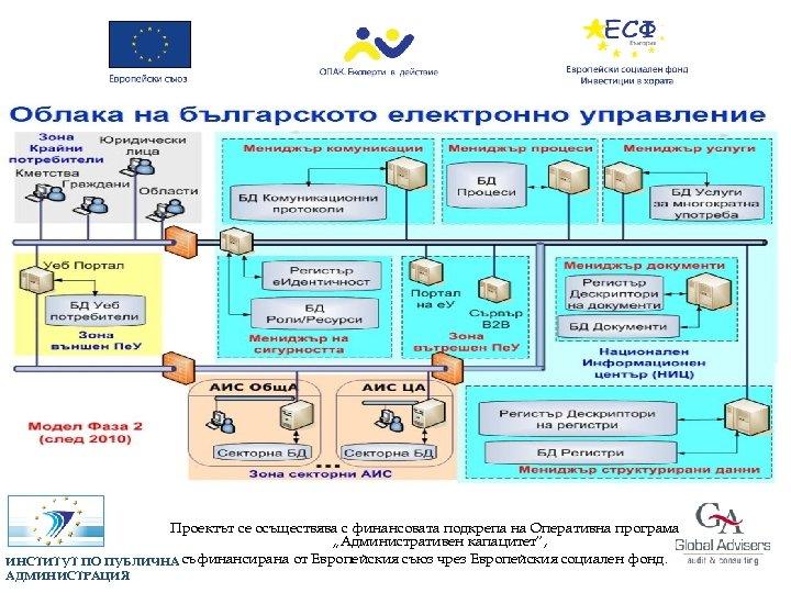"""Проектът се осъществява с финансовата подкрепа на Оперативна програма """"Административен капацитет"""", ИНСТИТУТ ПО ПУБЛИЧНА"""