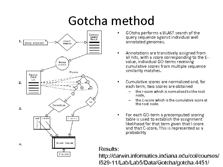 Gotcha method • GOtcha performs a BLAST search of the query sequence against individual