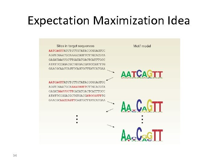 Expectation Maximization Idea 34