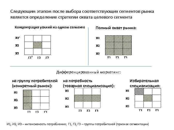 Следующим этапом после выбора соответствующих сегментов рынка является определение стратегии охвата целевого сегмента Концентрация