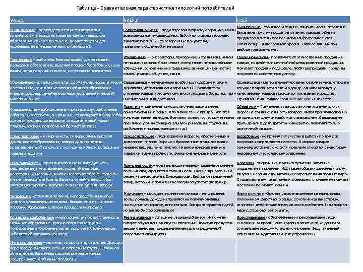 Таблица Сравнительная характеристика типологий потребителей VALS 1 VALS 2 Выживающие – руководствуются инстинктивными потребностями,