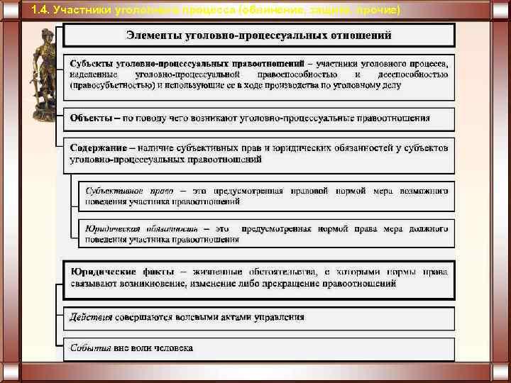 процесса. и назначение уголовного уголовно – правоотношения процессуальные понятие шпаргалка