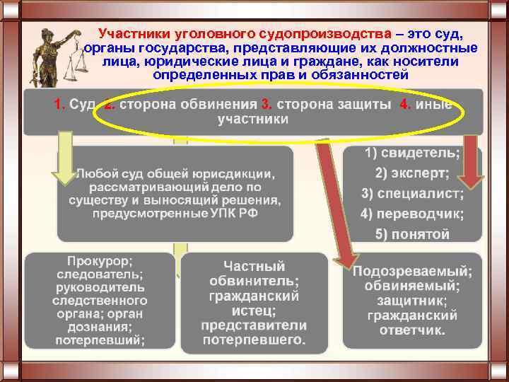 Участники уголовного судопроизводства – это суд, органы государства, представляющие их должностные лица, юридические лица