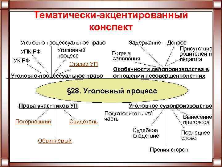 Тематически-акцентированный конспект Уголовно-процессуальное право Уголовный УПК РФ процесс УК РФ Стадии УП Уголовно-процессуальное право