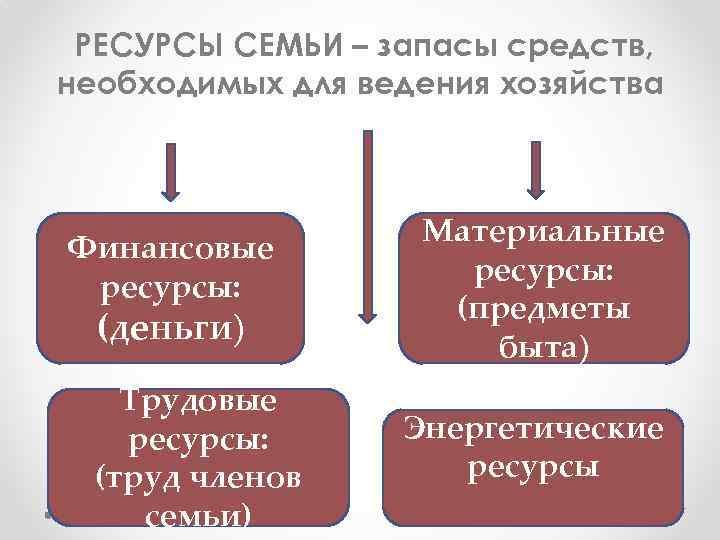 РЕСУРСЫ СЕМЬИ – запасы средств, необходимых для ведения хозяйства Финансовые ресурсы: (деньги) Трудовые ресурсы: