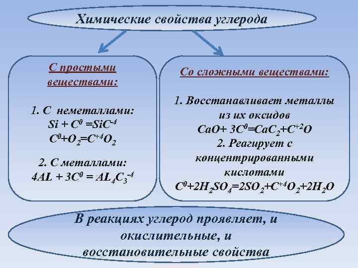 Химические свойства углерода С простыми веществами: 1. С неметаллами: Si + C 0 =Si.