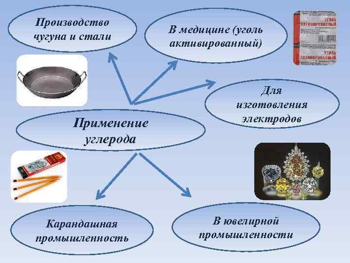 Производство чугуна и стали Применение углерода Карандашная промышленность В медицине (уголь активированный) Для изготовления