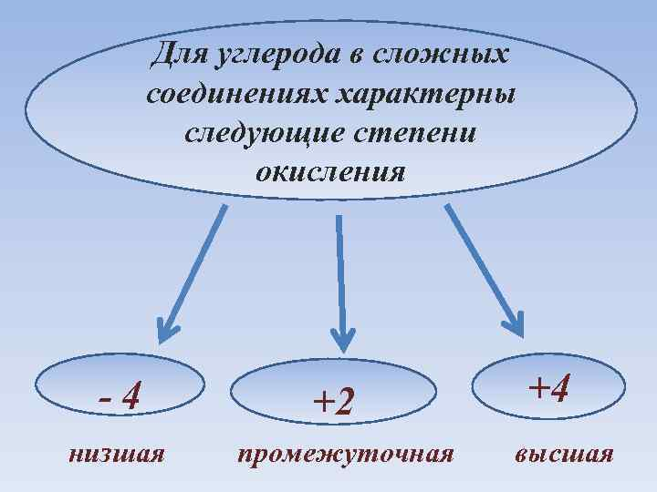 Для углерода в сложных соединениях характерны следующие степени окисления - 4 низшая +2 промежуточная
