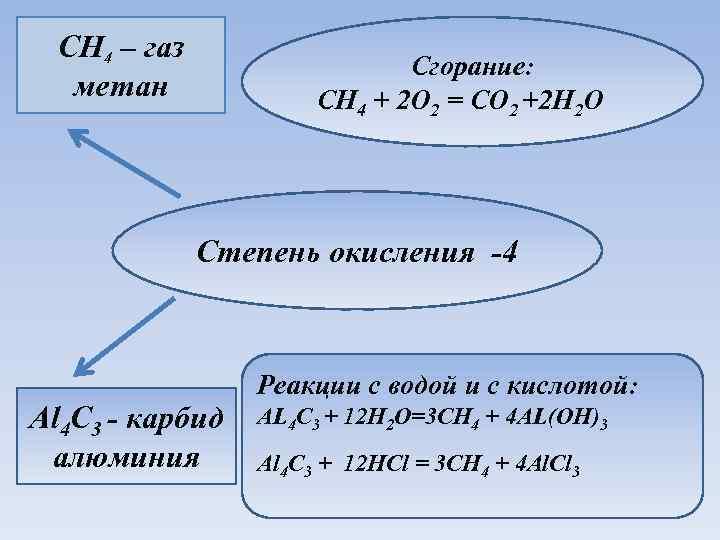 CH 4 – газ метан Сгорание: CH 4 + 2 O 2 = CO