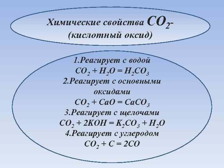 Химические свойства CO 2 - (кислотный оксид) 1. Реагирует с водой CO 2 +