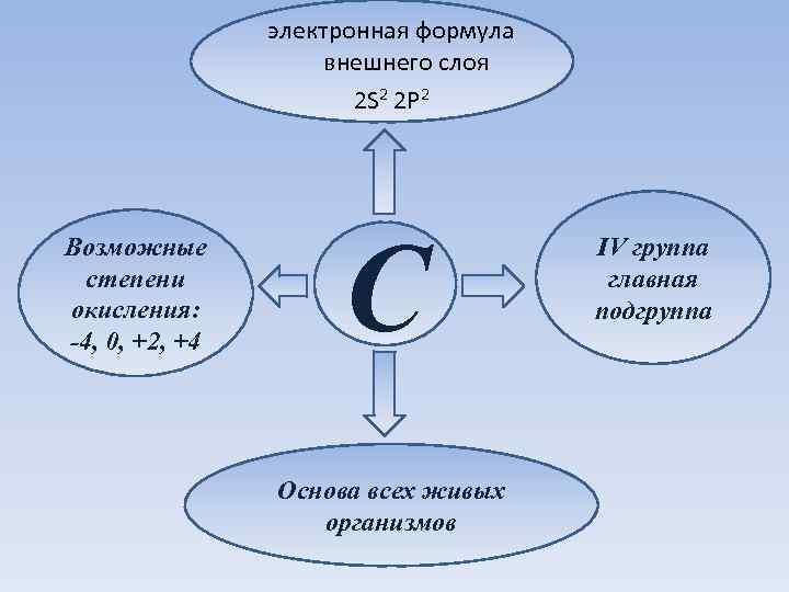 электронная формула внешнего слоя 2 S 2 2 P 2 Возможные степени окисления: -4,