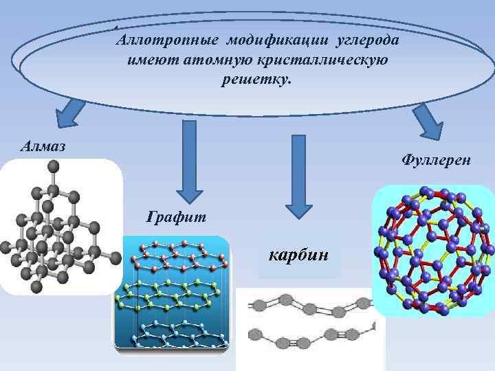 Аллотропные модификации углерода имеют атомную кристаллическую решетку. Алмаз Фуллерен Графит карбин