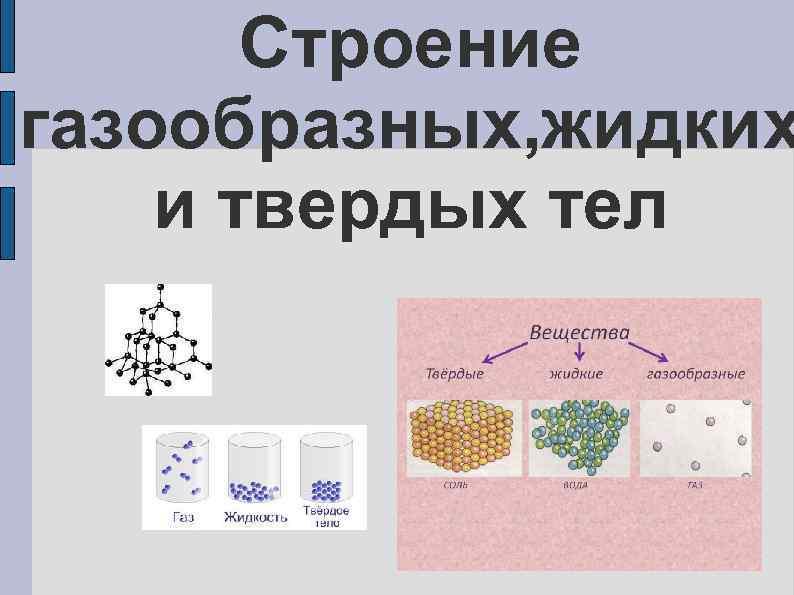 Строение газообразных, жидких и твердых тел