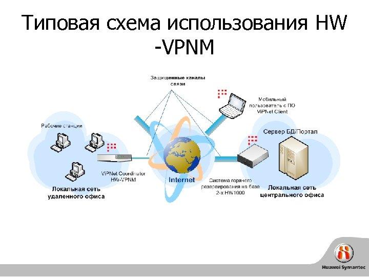 Типовая схема использования HW -VPNM