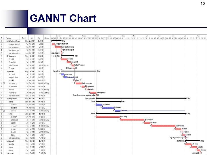 10 GANNT Chart