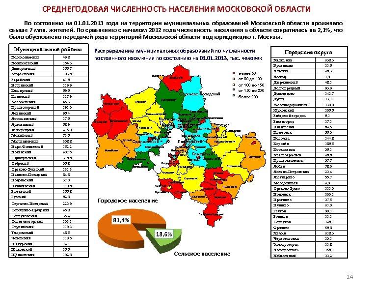 СРЕДНЕГОДОВАЯ ЧИСЛЕННОСТЬ НАСЕЛЕНИЯ МОСКОВСКОЙ ОБЛАСТИ По состоянию на 01. 2013 года на территории муниципальных