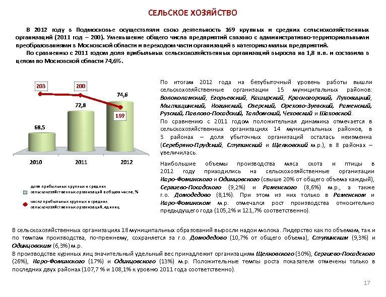СЕЛЬСКОЕ ХОЗЯЙСТВО В 2012 году в Подмосковье осуществляли свою деятельность 169 крупных и средних