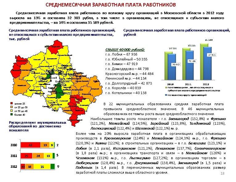 СРЕДНЕМЕСЯЧНАЯ ЗАРАБОТНАЯ ПЛАТА РАБОТНИКОВ Среднемесячная заработная плата работников по полному кругу организаций в Московской