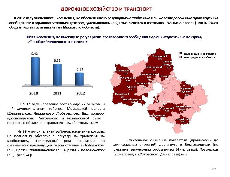 ДОРОЖНОЕ ХОЗЯЙСТВО И ТРАНСПОРТ В 2012 году численность населения, не обеспеченного регулярным автобусным или