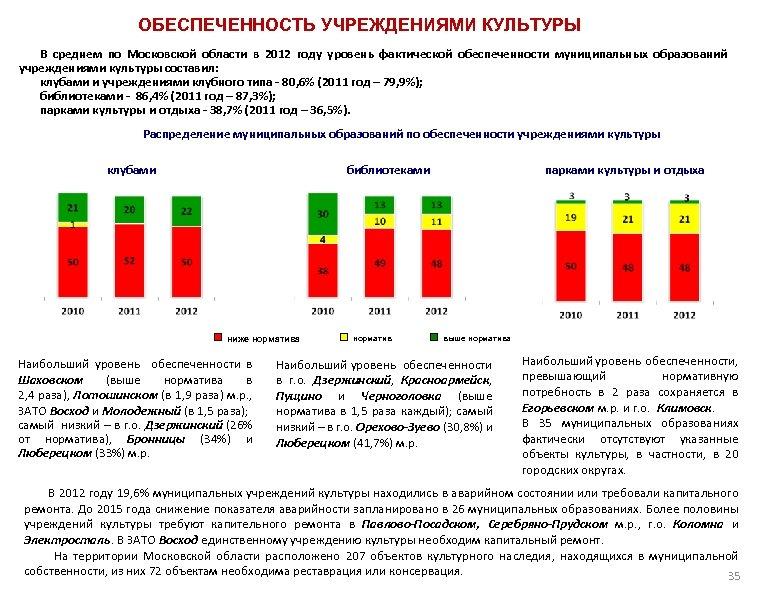 ОБЕСПЕЧЕННОСТЬ УЧРЕЖДЕНИЯМИ КУЛЬТУРЫ В среднем по Московской области в 2012 году уровень фактической обеспеченности