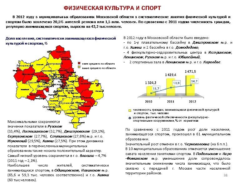 ФИЗИЧЕСКАЯ КУЛЬТУРА И СПОРТ В 2012 году в муниципальных образованиях Московской области в систематические